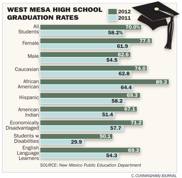 Education Department Sees Rise In >> West Mesa High Sees A Rise In Its Graduation Rate Albuquerque Journal