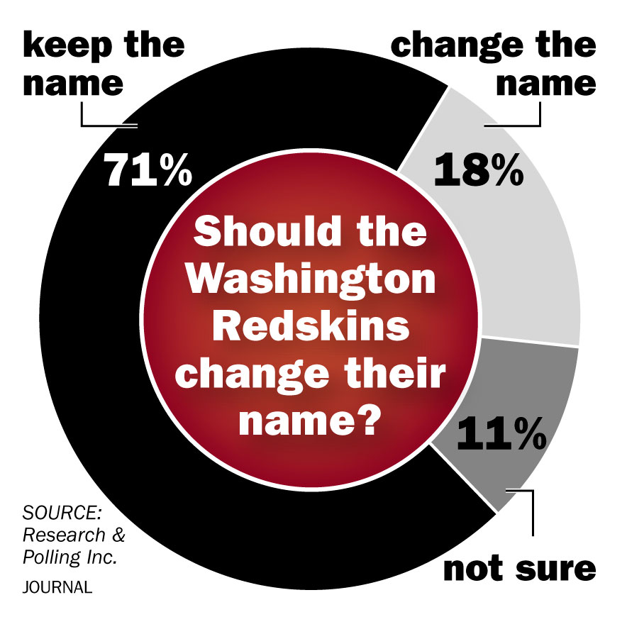 New Mexicans say Washington should stick with Redskins ...