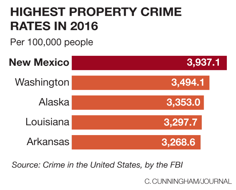 Home Burglary Statistics 2020.New Mexico Now Worst In Nation For Property Crime