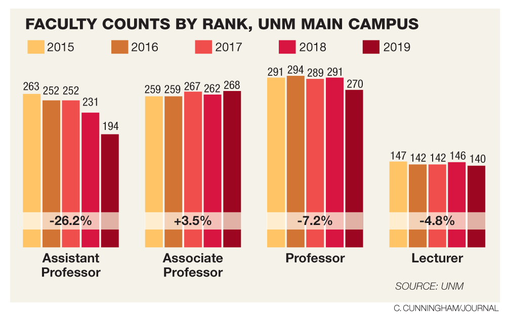 UNM faculty pay trails well behind U S  averages