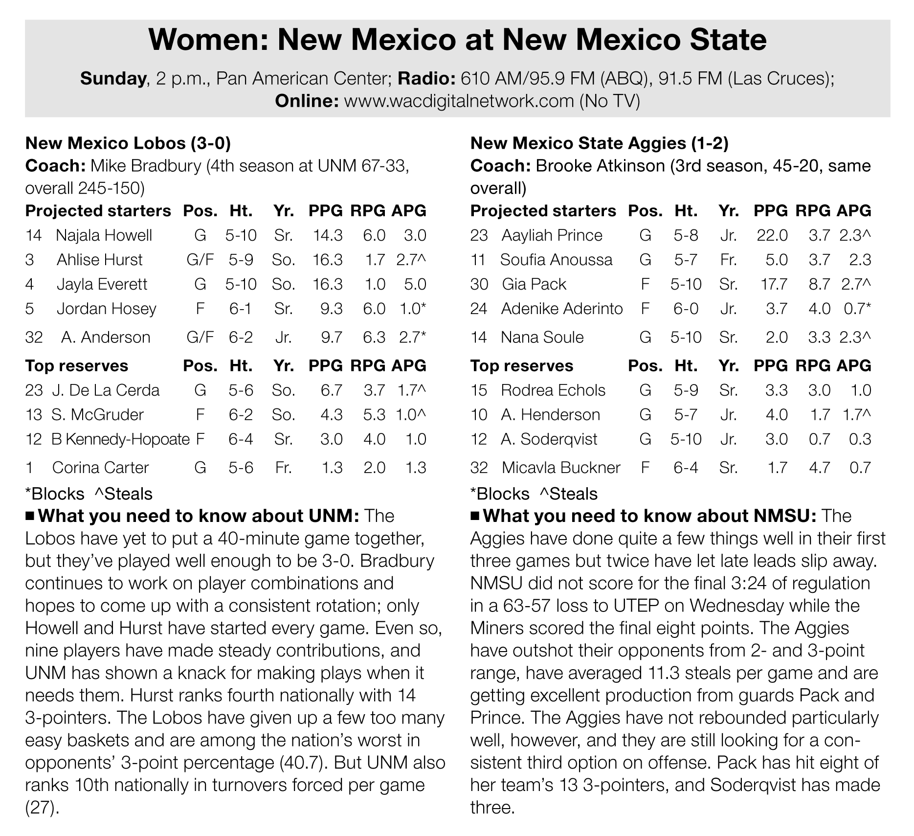 Lobo Women Take Perfect Record On The Road For Rivalry Game Albuquerque Journal
